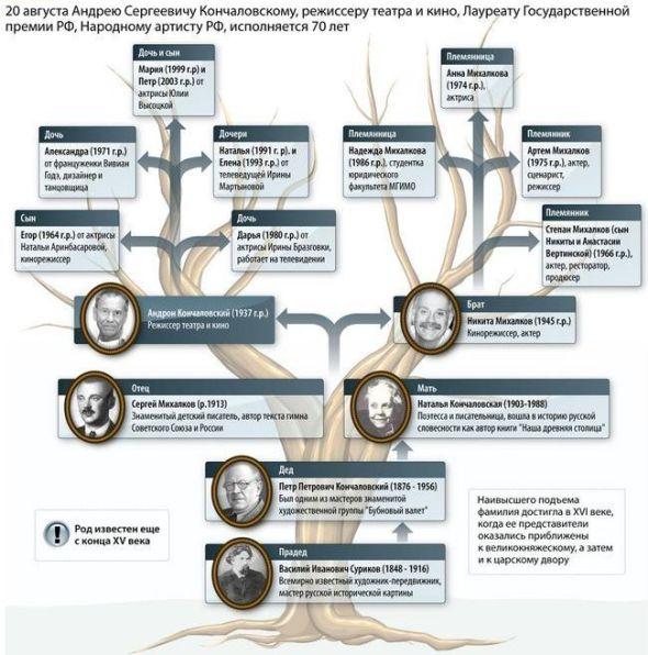 семейное древо михалковых
